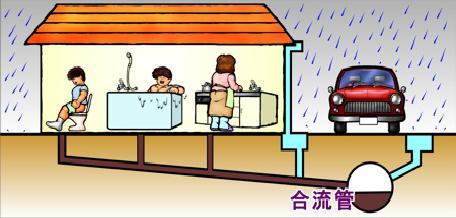 匯合式下水道的解說圖