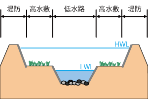 Si está con un levantamiento de un suelo del río; la imagen del canal bajo