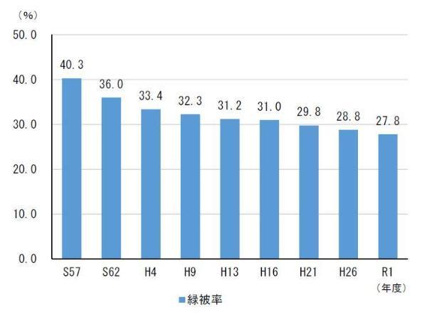 Gráfico del cambio de la proporción del fondos verde