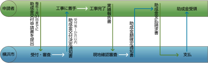 Figure of flow image of application procedure