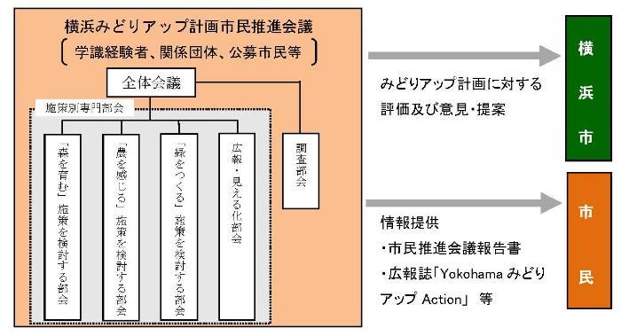 横浜みどりアップ計画市民推進会議とは 横浜市