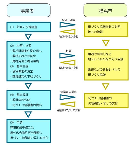 Imagen del flujo del procedimiento