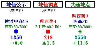 How to use Yokohama land prices map (indication contents)