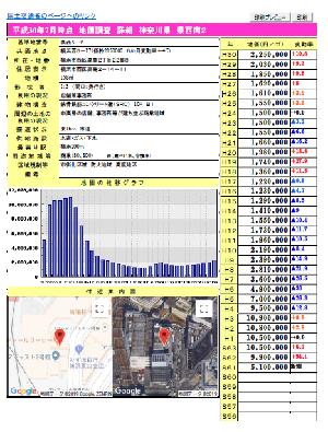 How to use Yokohama land prices map (detailed screen)