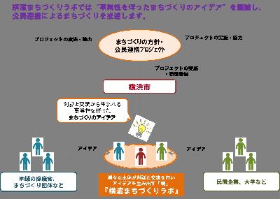 橫濱城鎮建設實驗室樹圖