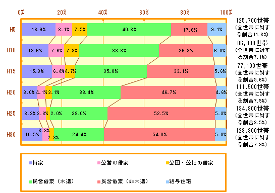住宅事情3-5:居住面積水準 横浜市
