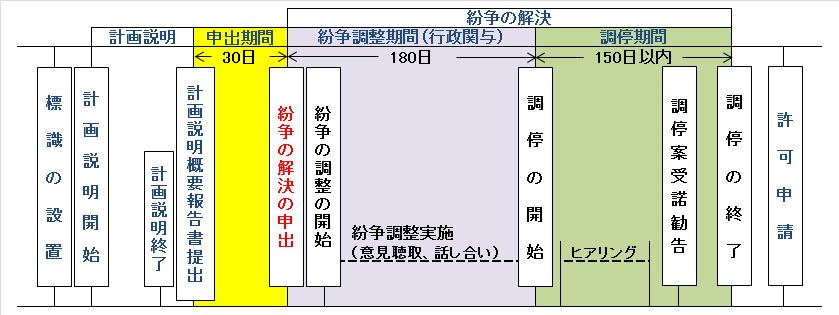 Flow (figure) of dispute adjustment