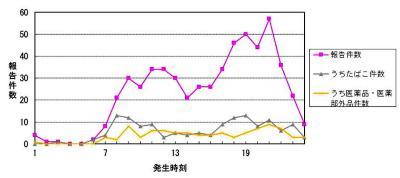 按照年齡不同的誤喝事故報告件數的圖表