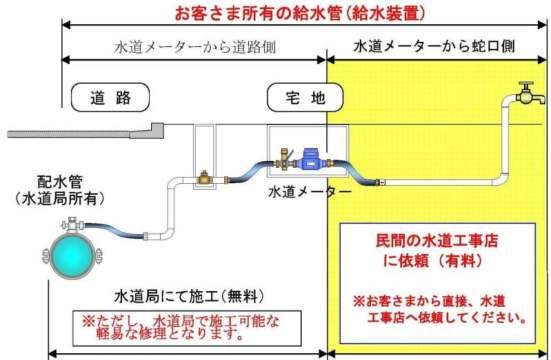 Explanation of Contractors for Water Leak Repair