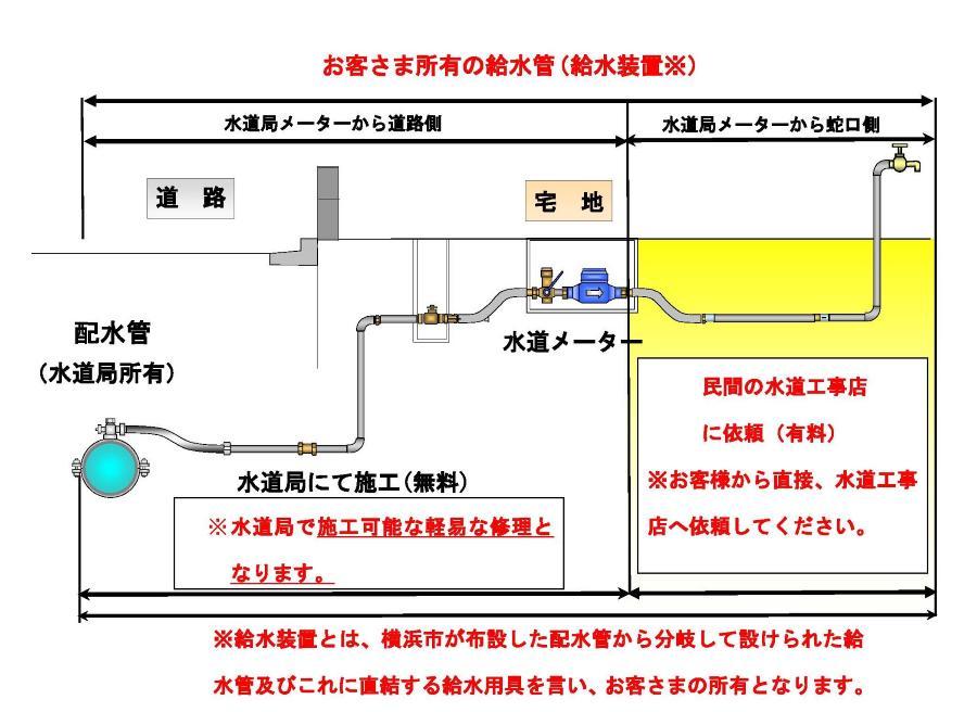 Water supply equipment diagram