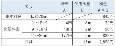 Table for calculation