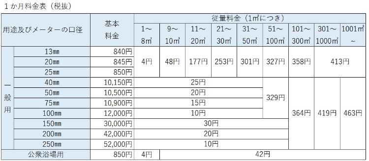 List of charges ② (tax-excluded centering)