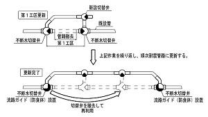 관로의 갱신 방법 및 그 관로의 이미지 2