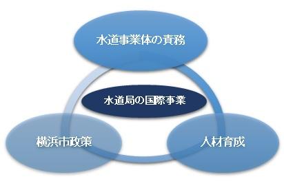 수도 사업체의 책무, 인재육성, 요코하마시 정책