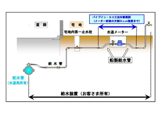 Figure of summary of pipe in Eco construction method