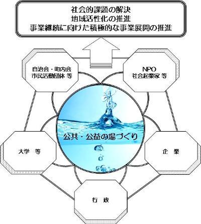 요코하마 수도의 공민 연계 지침