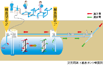 Water tank summary figure for disaster under the ground