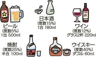 Nombre de la teoría de la figura de cantidad apropiada del alcohol