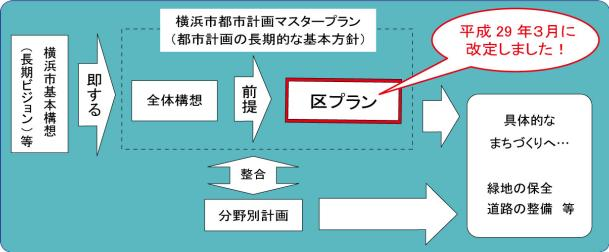 Positioning image of ward plan