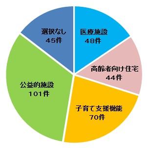 Gráfico del círculo (la oficina del pupilo estropea facilidad, función)