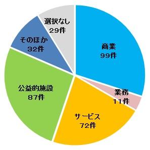 Gráfico del círculo (Totsuka Station Salida del Oeste tercer uso distrito, función)