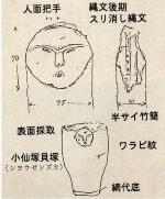 Una ilustración: Asa de la cara humana