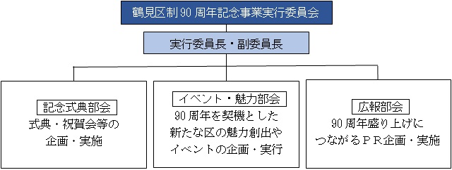 Figure of business executive committee conduct system of the 90th anniversary of Tsurumi constituency system