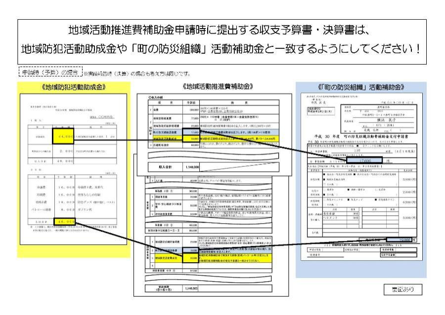 Figure of link of local action promotion costs and Tsuzuki Ward anti-crime program activity grant and disaster prevention activity grant of town